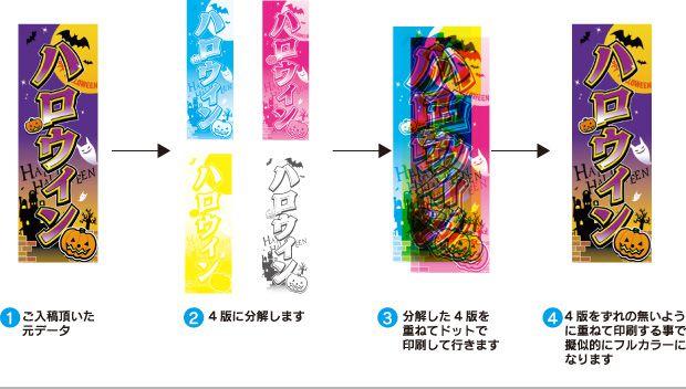 4色分解について