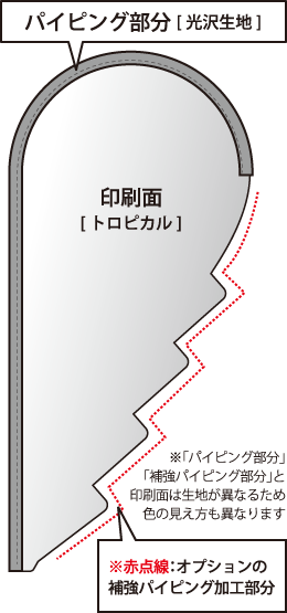 ギザ型 パイピング部分イメージ